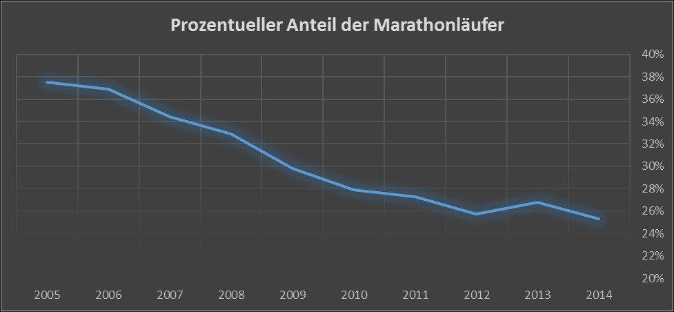 Halbmarathon ist der neue Marathon